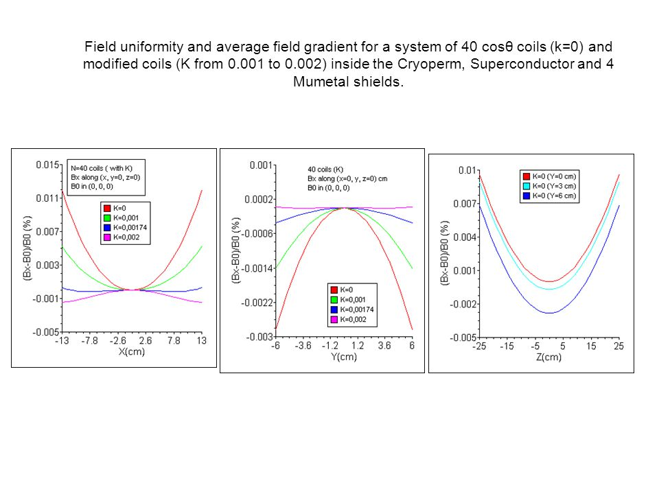 Field uniformity and average field gradient for a system of 40 cosθ coils (k=0) and modified coils (K from 0.001 to 0.002) inside the Cryoperm, Superconductor and 4 Mumetal shields.