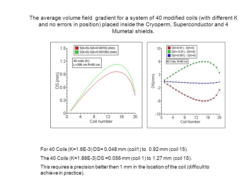 The average volume field gradient for a system of 40 modified coils (with different K and no errors in position) placed inside the Cryoperm, Superconductor and 4 Mumetal shields.