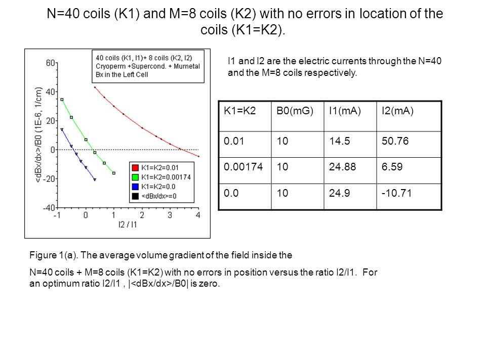 N=40 coils (K1) and M=8 coils (K2) with no errors in location of the coils (K1=K2).