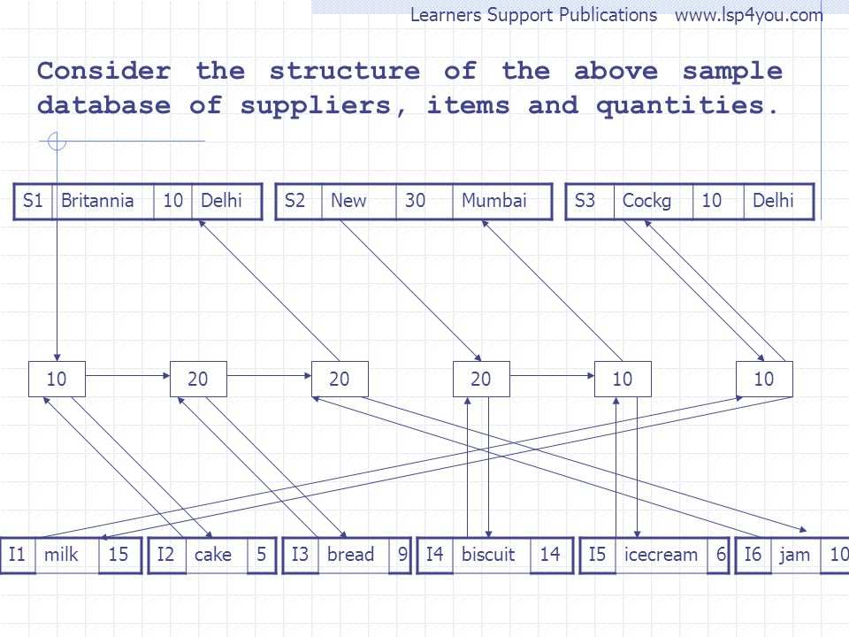 Consider the structure of the above sample database of suppliers, items and quantities.