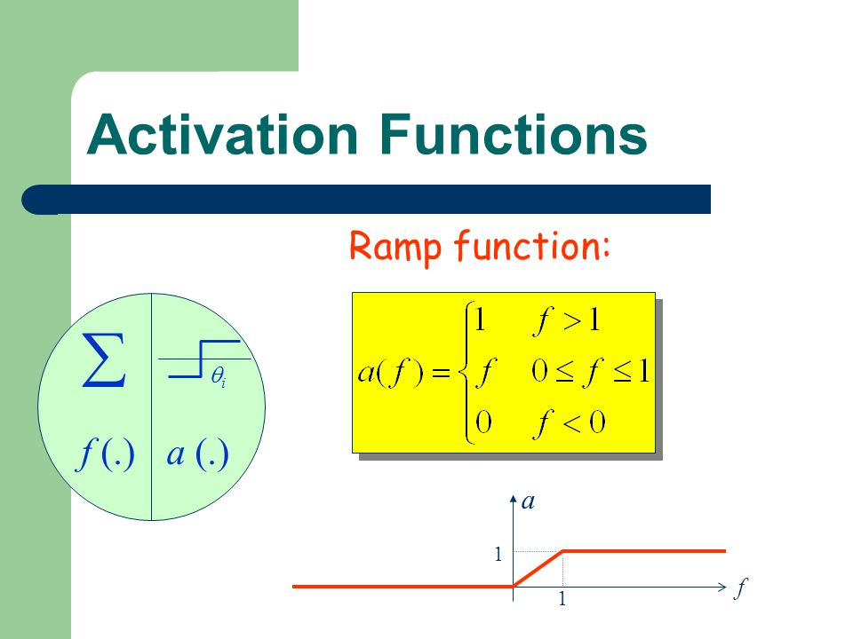 Activation Functions Ramp function: f (.) a (.) i  1 a f