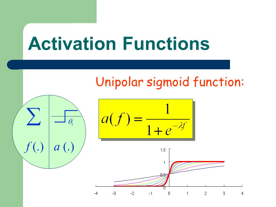 Activation Functions Unipolar sigmoid function: f (.) a (.) i 
