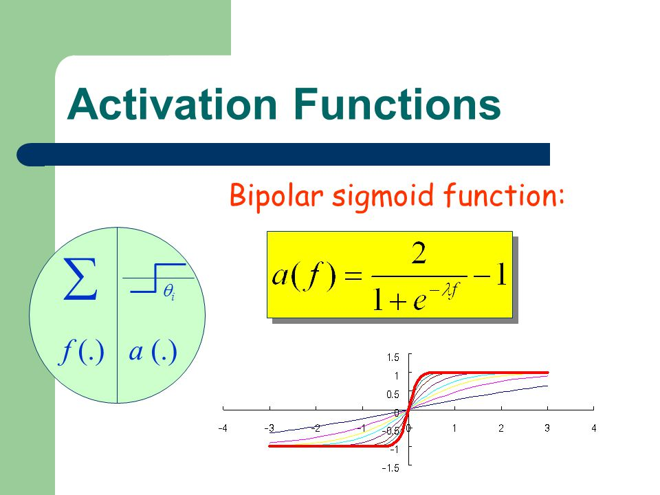 Activation Functions Bipolar sigmoid function: f (.) a (.) i 