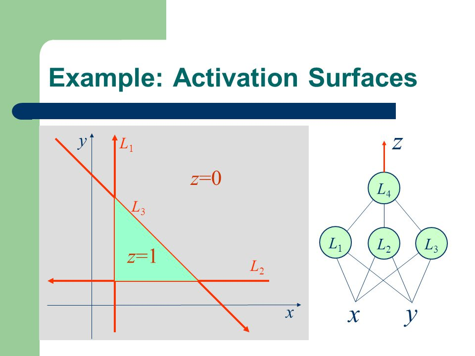 Example: Activation Surfaces