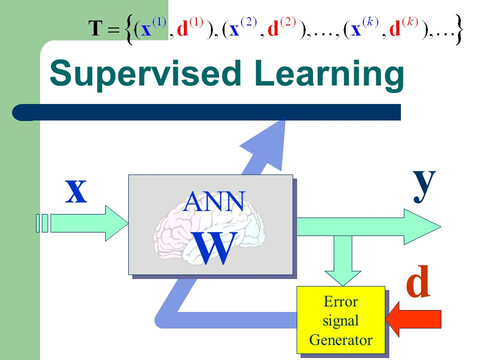 Supervised Learning y x ANN W d Error signal Generator