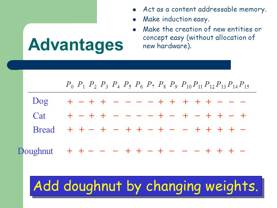 Advantages Add doughnut by changing weights. + _ Dog Cat Bread + _ + _