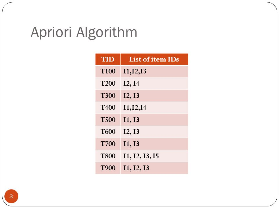 Apriori Algorithm TID List of item IDs T100 I1,I2,I3 T200 I2, I4 T300