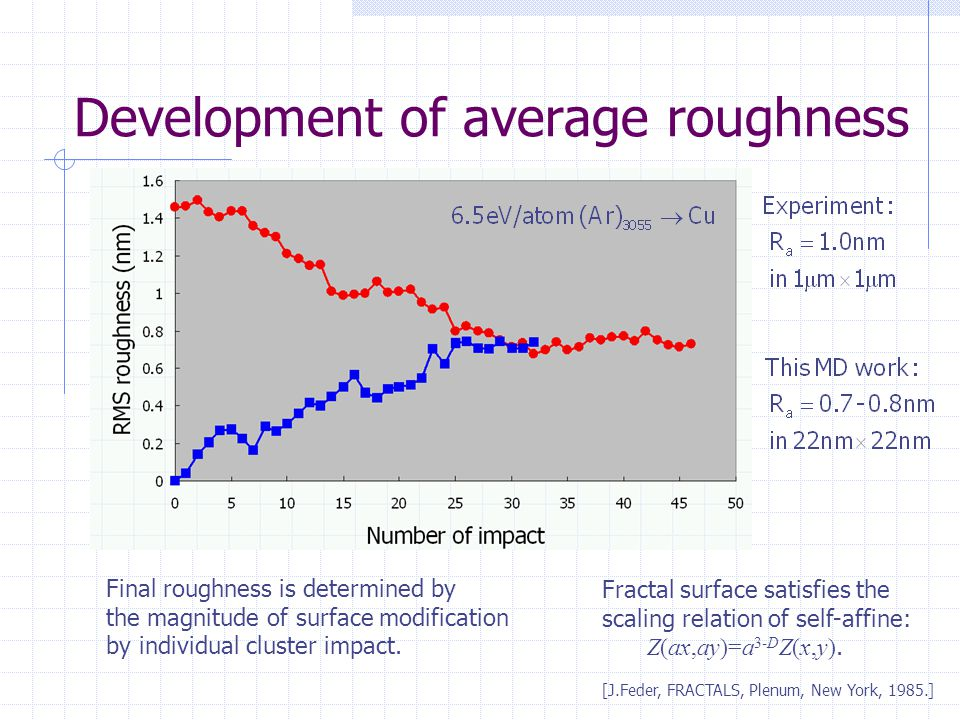 Development of average roughness