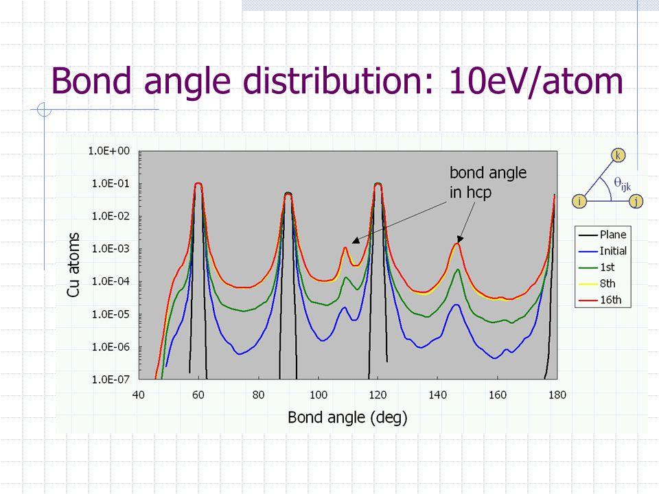 Bond angle distribution: 10eV/atom