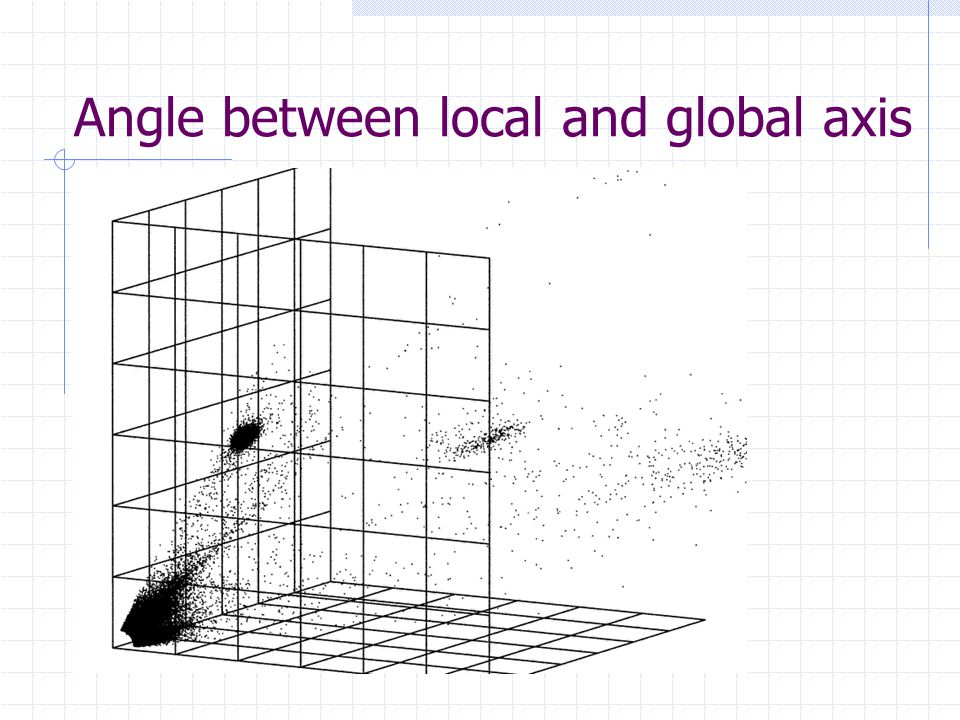 Angle between local and global axis
