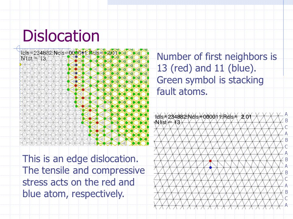 Dislocation Number of first neighbors is 13 (red) and 11 (blue). Green symbol is stacking fault atoms.