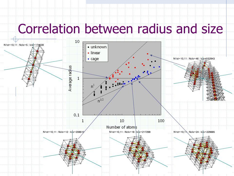 Correlation between radius and size