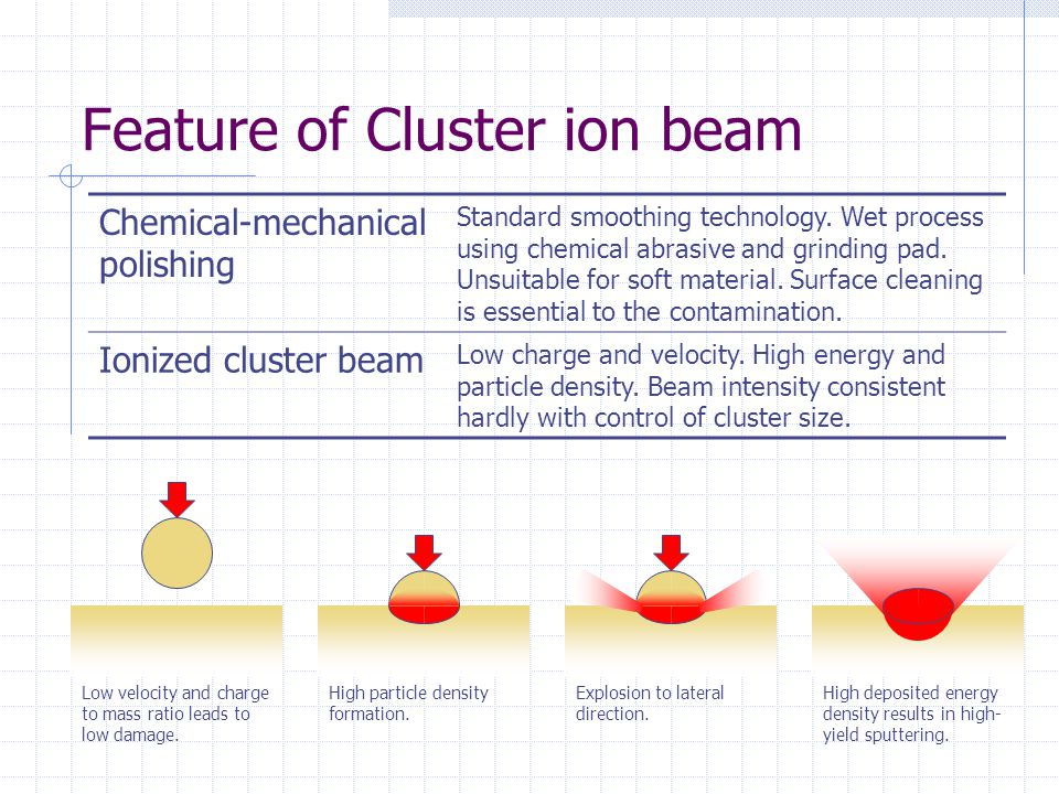 Feature of Cluster ion beam