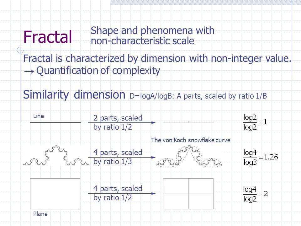 Fractal Similarity dimension D=logA/logB: A parts, scaled by ratio 1/B