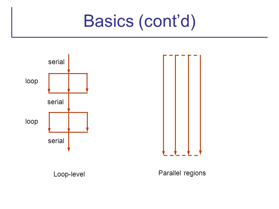Basics (cont'd) serial loop serial loop serial Parallel regions