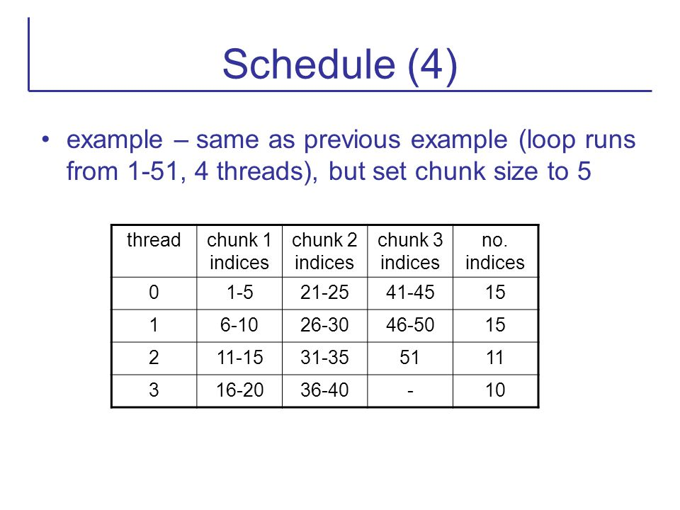 Schedule (4) example – same as previous example (loop runs from 1-51, 4 threads), but set chunk size to 5.