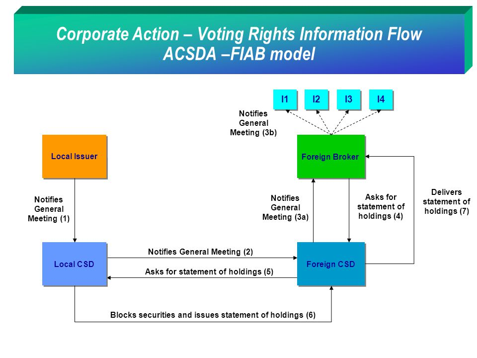 Corporate Action – Voting Rights Information Flow ACSDA –FIAB model