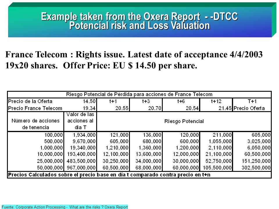 Example taken from the Oxera Report - -DTCC Potencial risk and Loss Valuation