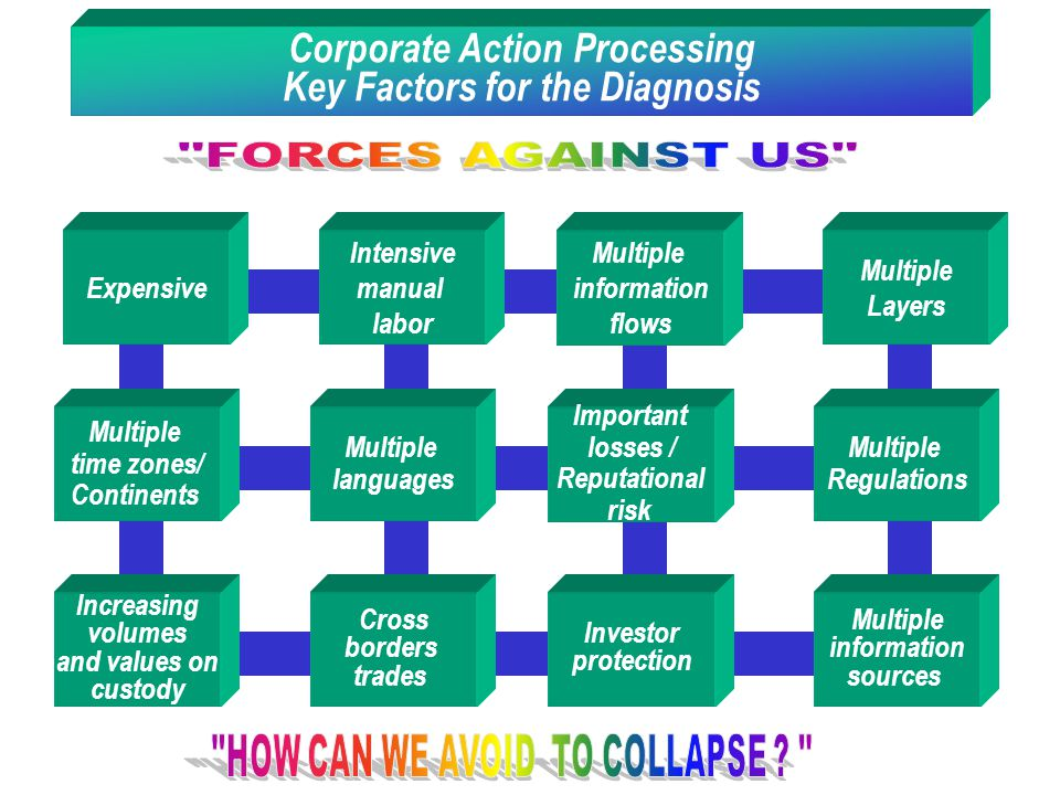 Corporate Action Processing Key Factors for the Diagnosis
