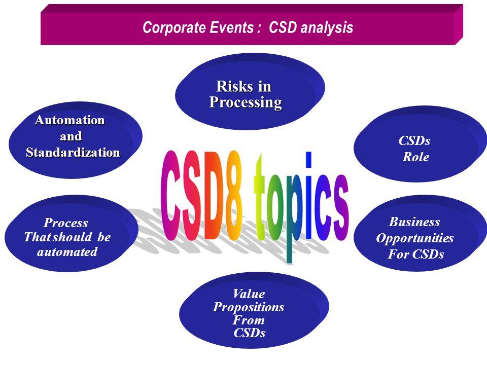 Corporate Events : CSD analysis