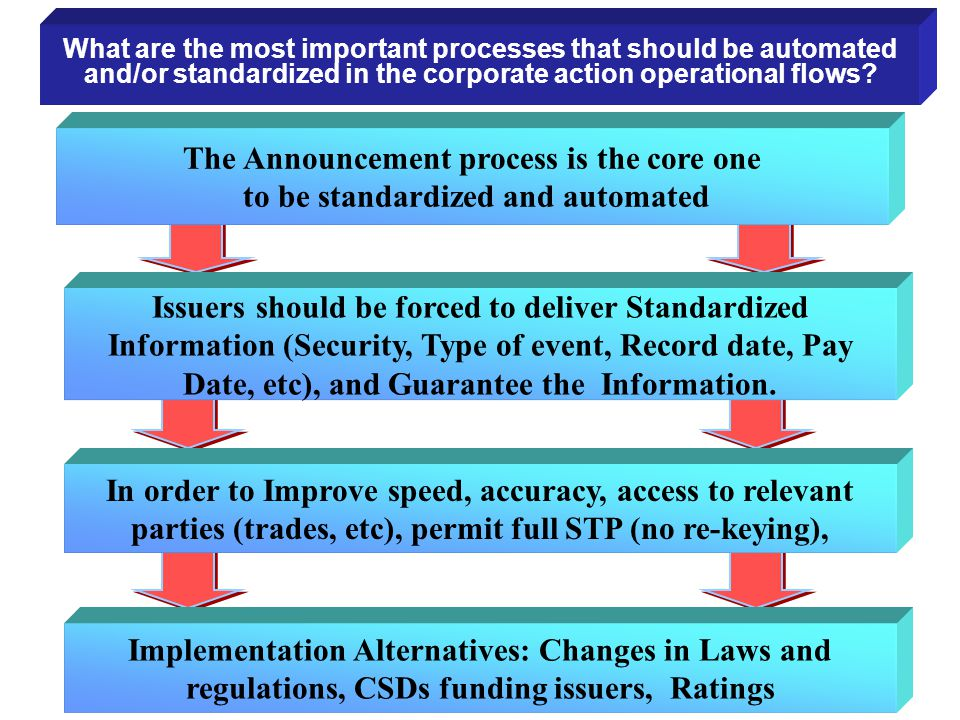The Announcement process is the core one