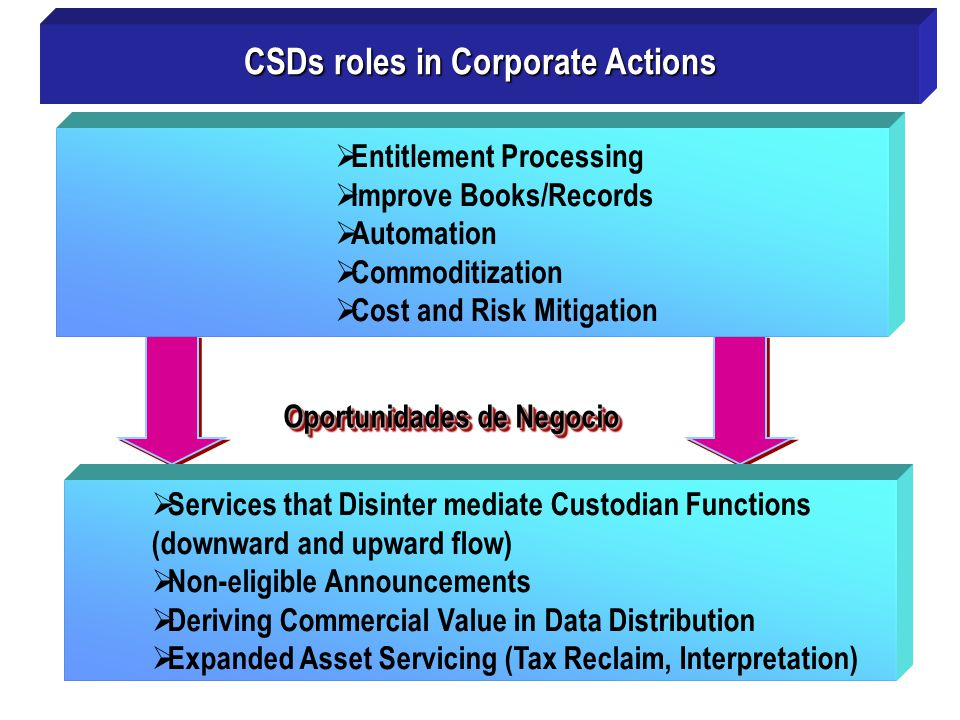 CSDs roles in Corporate Actions Oportunidades de Negocio
