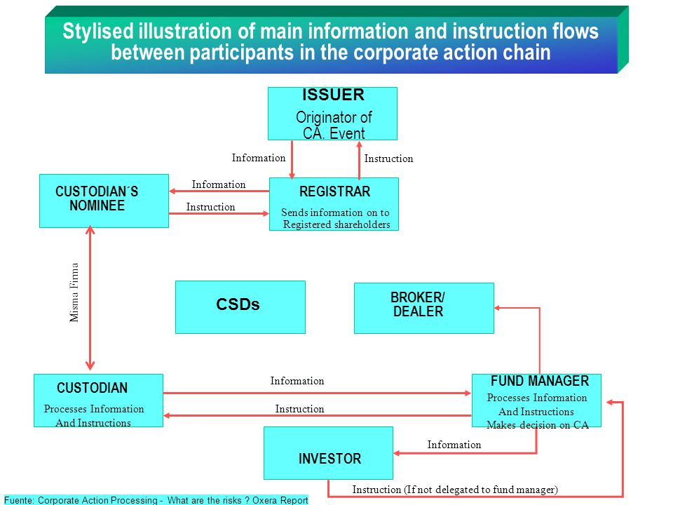 Stylised illustration of main information and instruction flows between participants in the corporate action chain