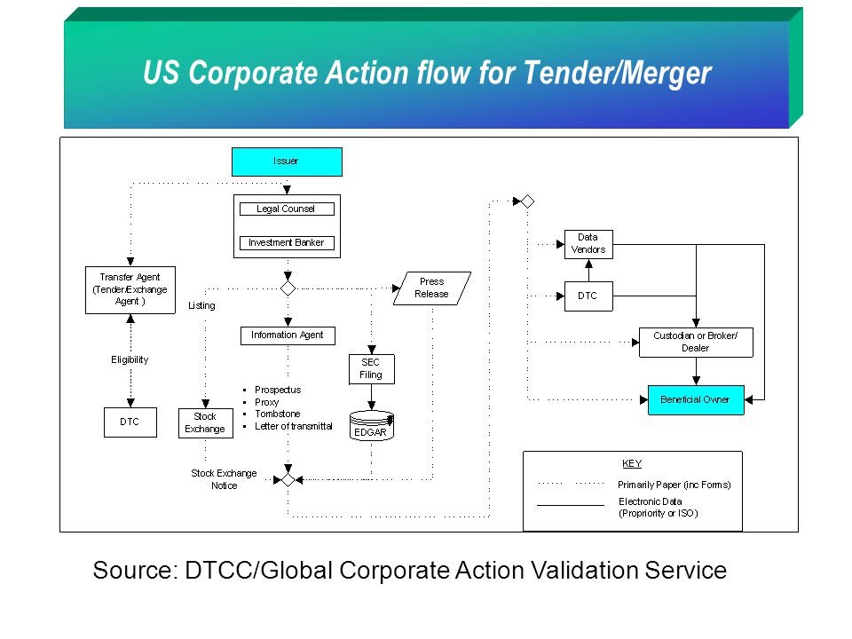 US Corporate Action flow for Tender/Merger