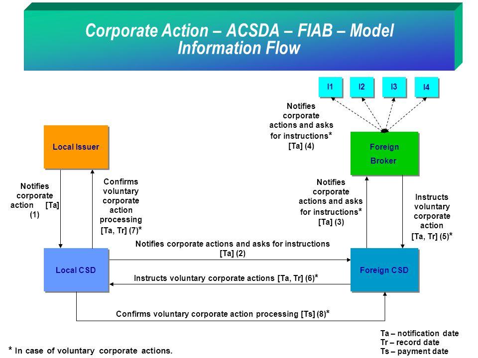 Corporate Action – ACSDA – FIAB – Model Information Flow