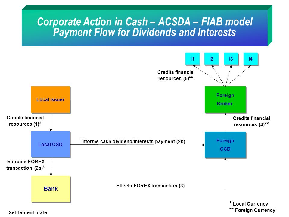 Corporate Action in Cash – ACSDA – FIAB model Payment Flow for Dividends and Interests