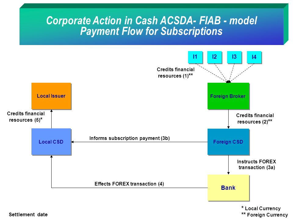 Corporate Action in Cash ACSDA- FIAB - model Payment Flow for Subscriptions