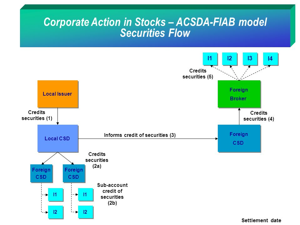 Corporate Action in Stocks – ACSDA-FIAB model Securities Flow