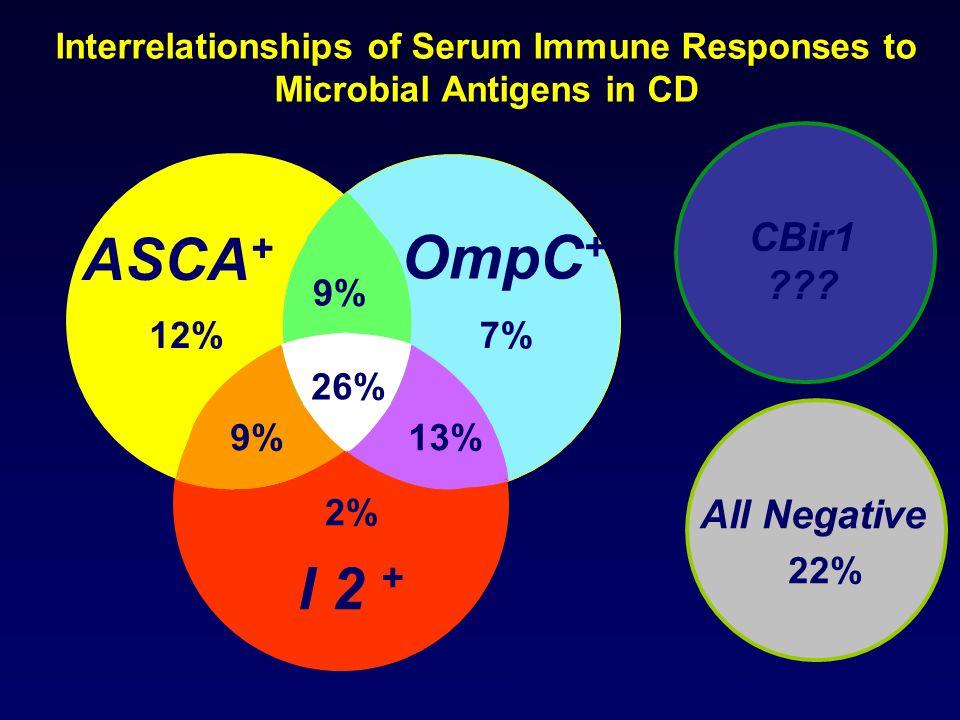 OmpC+ ASCA+ I 2 + CBir1 All Negative 9% 13% 22% 12% 2% 7% 26%
