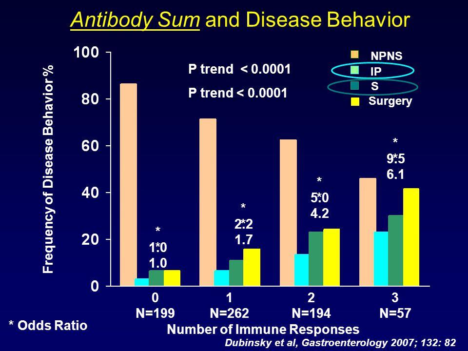 Antibody Sum and Disease Behavior