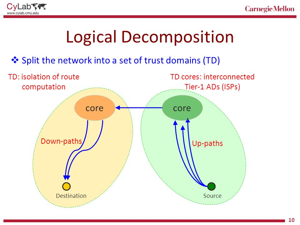 Logical Decomposition