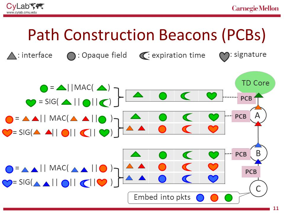 Path Construction Beacons (PCBs)