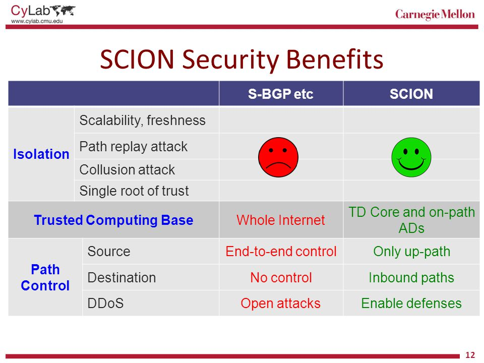 SCION Security Benefits