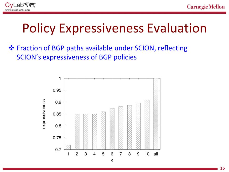 Policy Expressiveness Evaluation