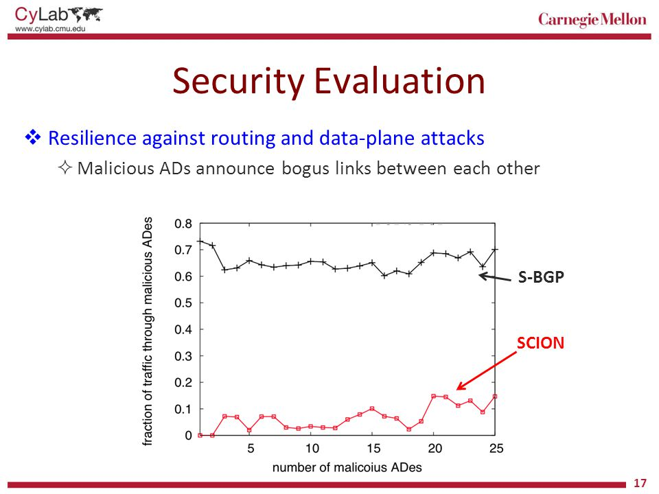 Security Evaluation Resilience against routing and data-plane attacks