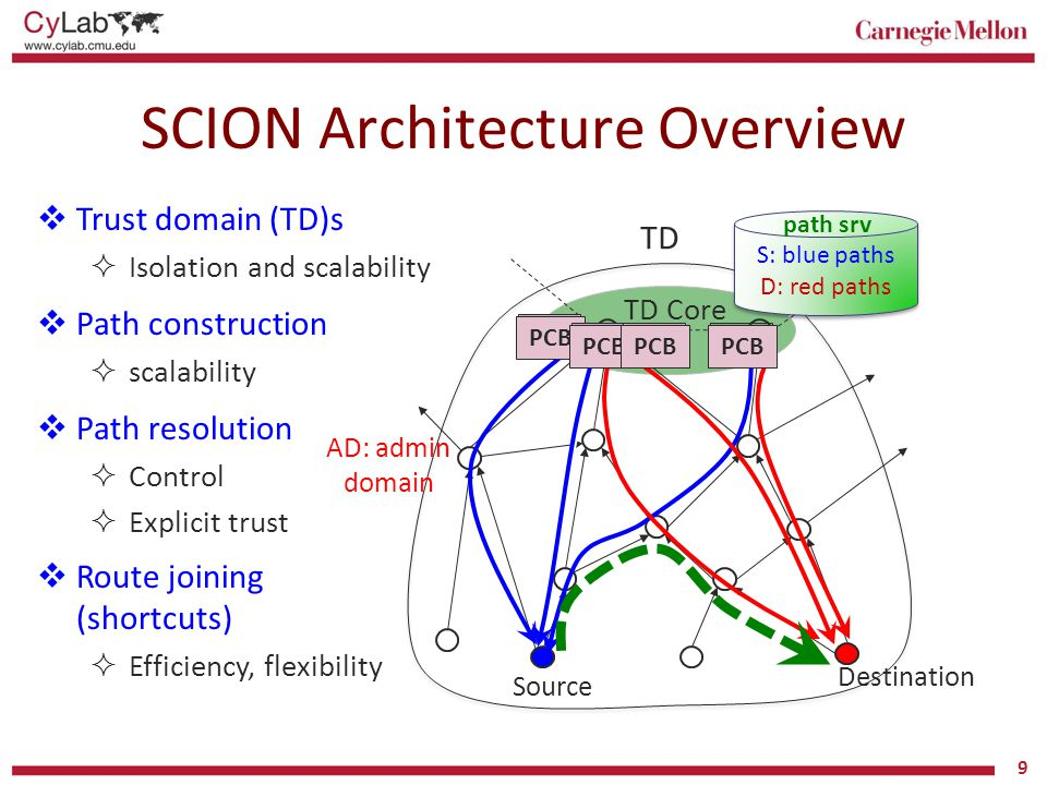 SCION Architecture Overview
