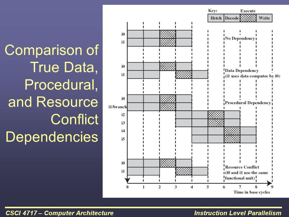 Comparison of True Data, Procedural, and Resource Conflict Dependencies