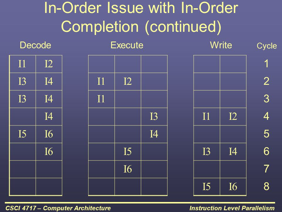 In-Order Issue with In-Order Completion (continued)