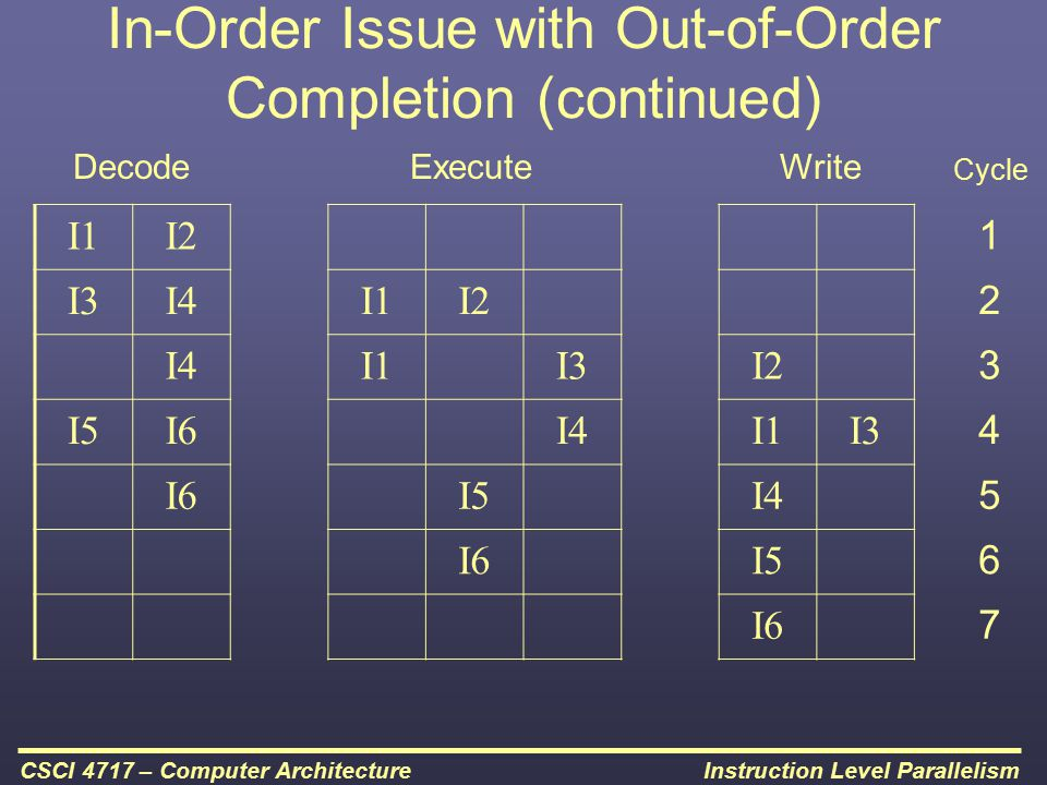 In-Order Issue with Out-of-Order Completion (continued)