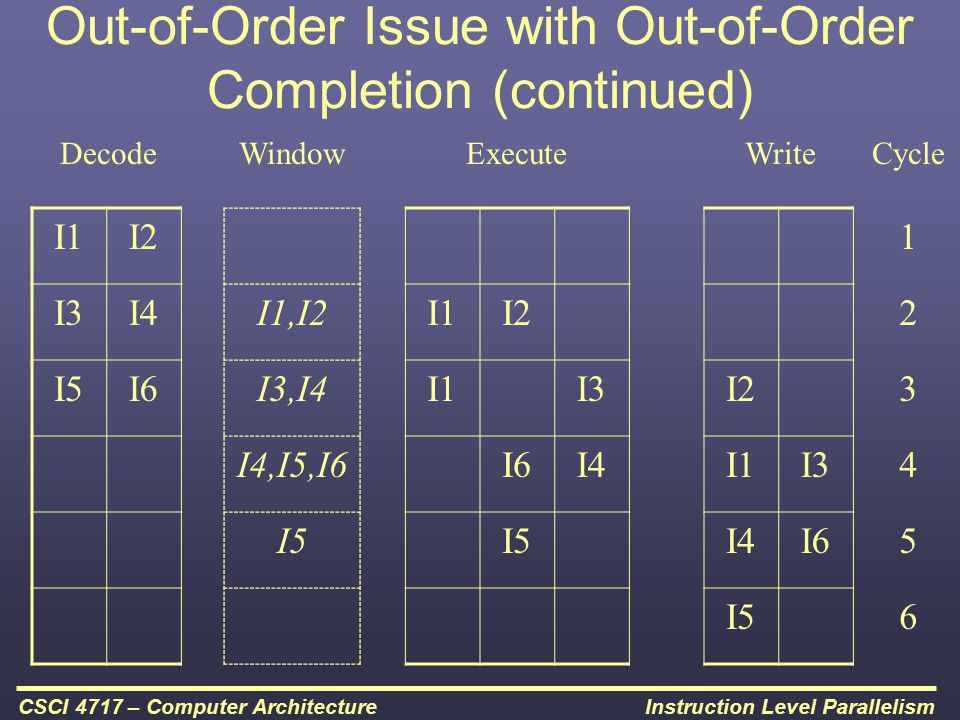 Out-of-Order Issue with Out-of-Order Completion (continued)