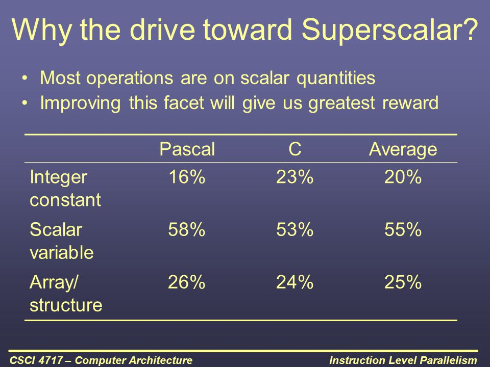 Why the drive toward Superscalar
