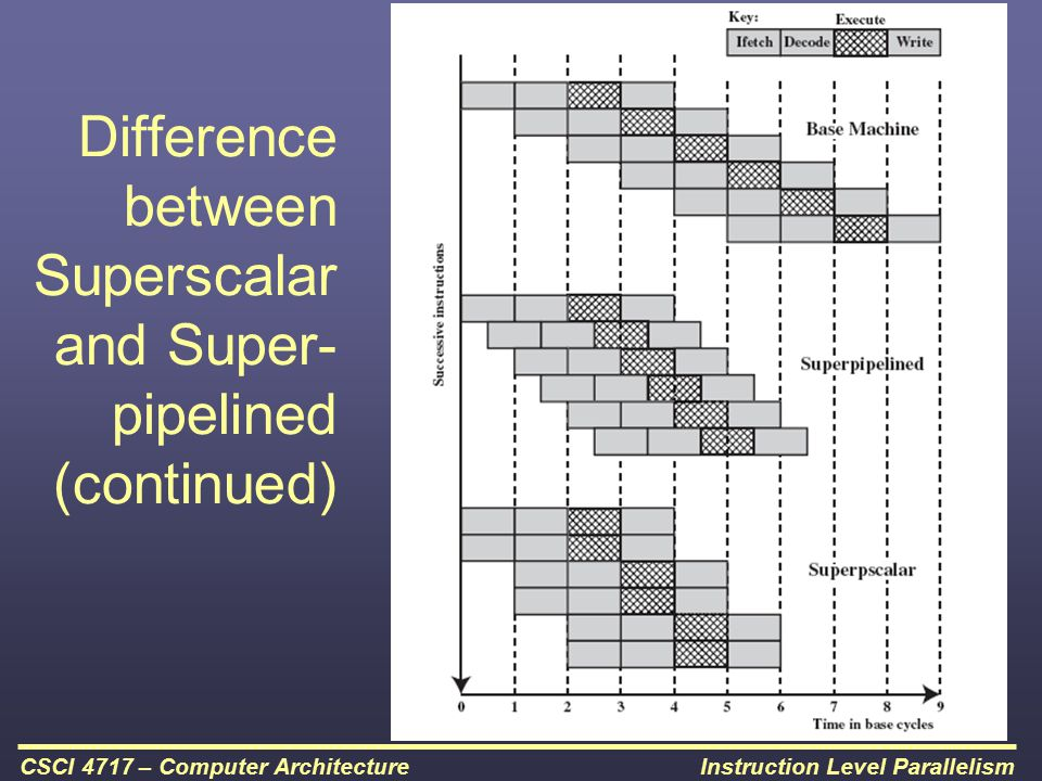 Difference between Superscalar and Super-pipelined (continued)