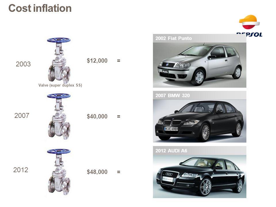Cost inflation 2002 Fiat Punto. $12,000 = 2003. Valve (super duplex SS) 2007 BMW 320. 2007.