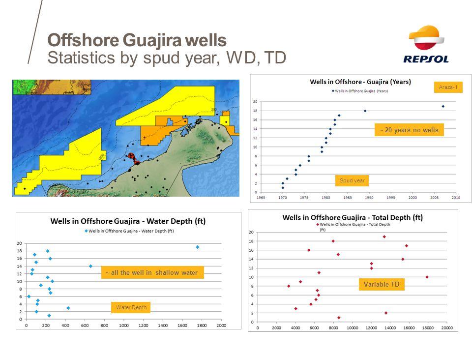 Offshore Guajira wells