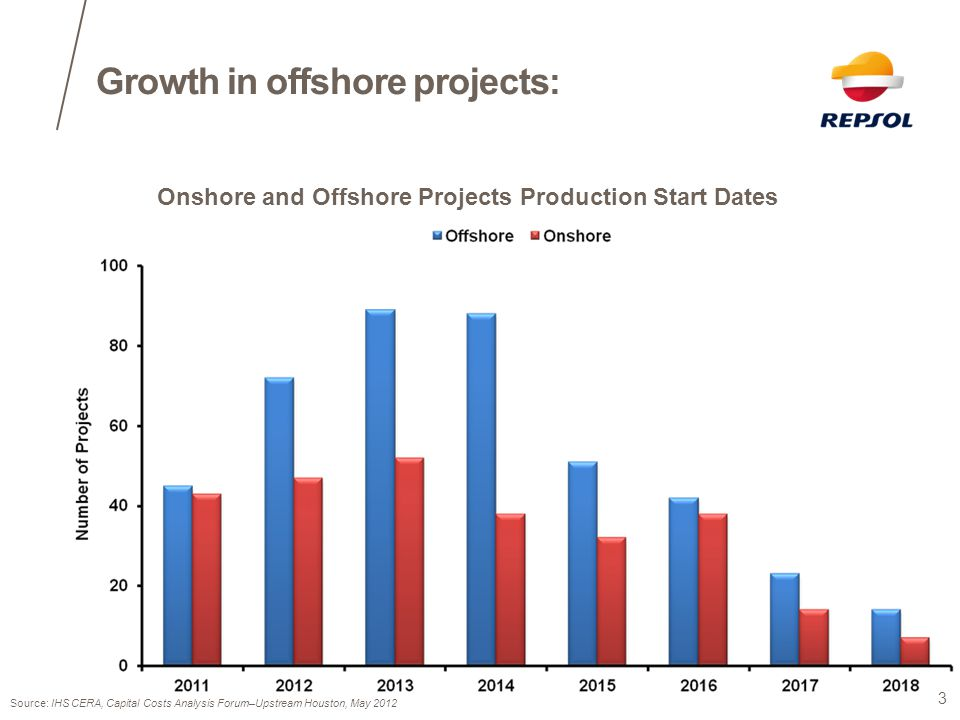 Growth in offshore projects: