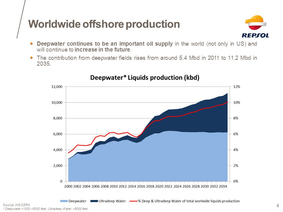 Worldwide offshore production
